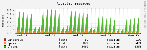 MailCleaner Pro Statistiken: Accepted Messages