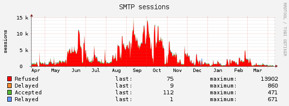 MailCleaner Pro Statistiken: SMTP Sessions